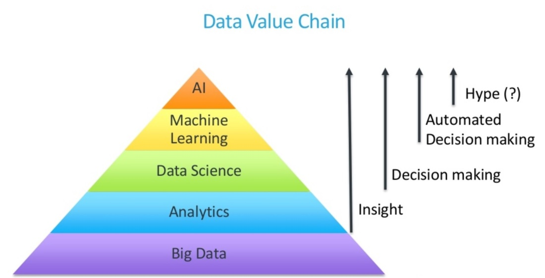 data_value_chain